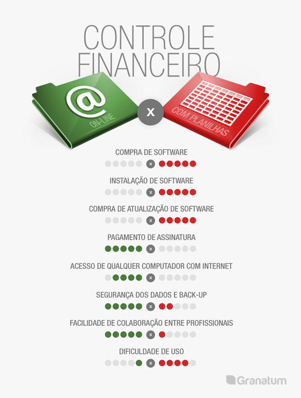 info financeiro planilhas Planilha para controle financeiro ou software online: o que usar?