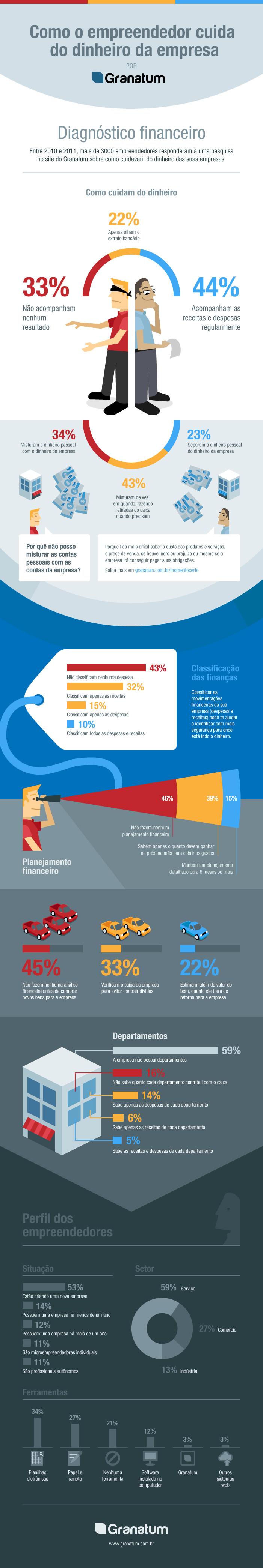 infografico diagnostico financeiro [Infográfico] Como o empreendedor faz o controle financeiro da empresa