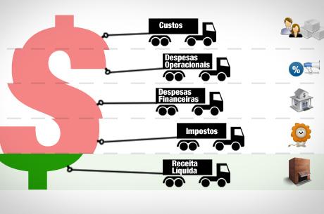 Como evitar despesas