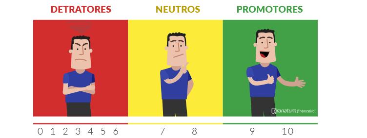 detratores-neutos-promotores