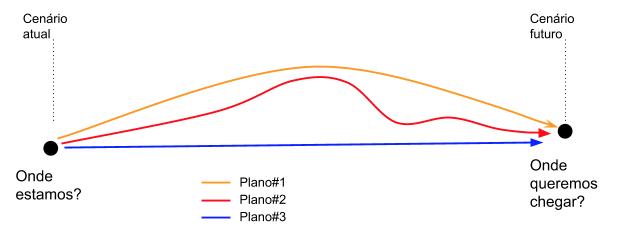 Gráfico que mostra planos possíveis para sair do ponto A e chegar no ponto B.