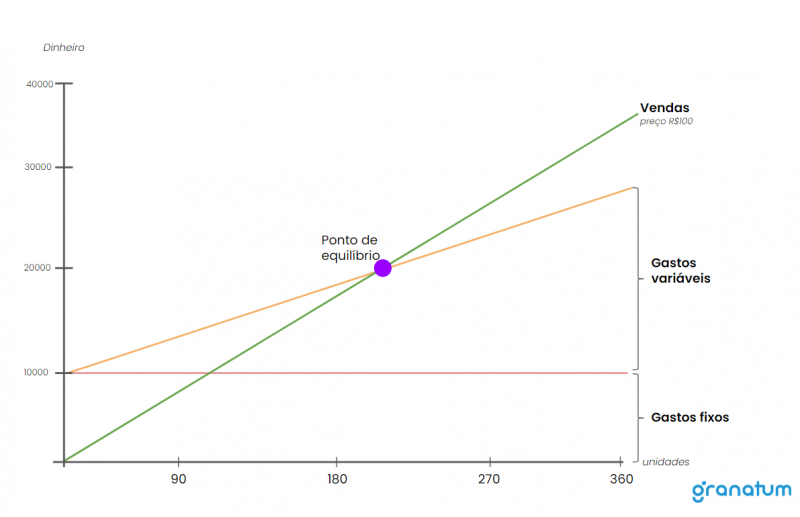 Gráfico com linhas demonstrando o ponto de equilíbrio