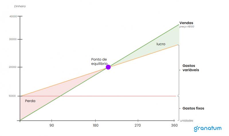 Gráfico demonstrando as áreas de perdas e lucro no ponto de equilíbrio.