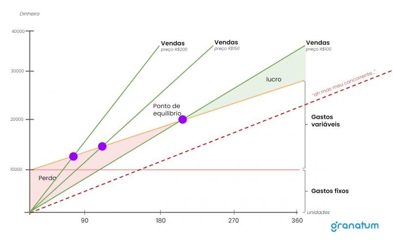Gráfico com as áreas de perda, lucro e outros pontos de equilíbrio variando o preço de venda.