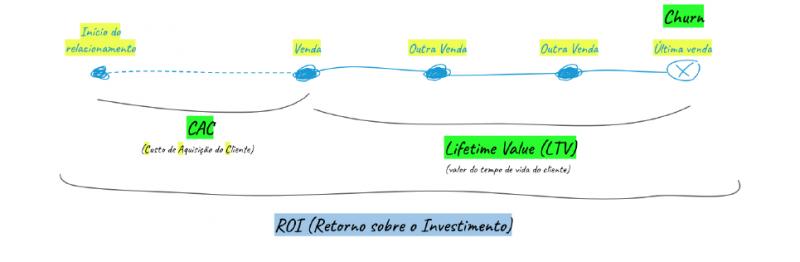 O que é ROI ou Retorno sobre o investimento